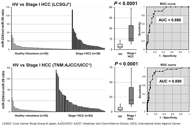 Evaluation of whether the plasma miR-224 level could satisfactory distinguish early stage HCC patients form healthy volunteers.