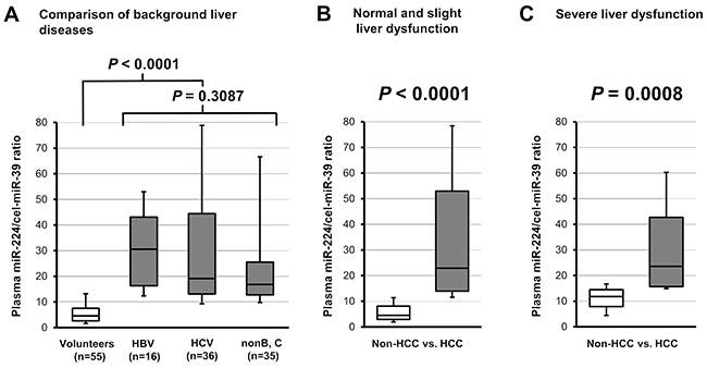 Evaluation of tumor detection based on the plasma miR-224 level, independent of chronic hepatic disease and hepatic function.