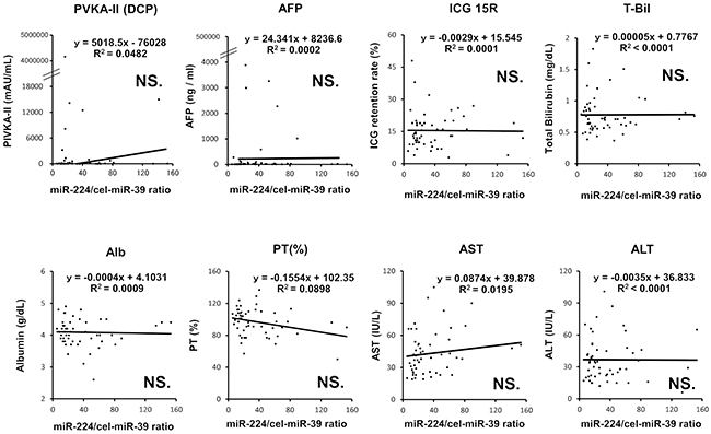 Correlation between the plasma level of miR-224 and conventional serum tumor markers and indicators of hepatic functions in HCC patients.