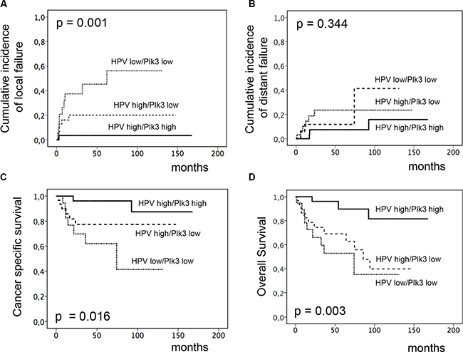 Incidence of locoregional and distant failure, CSS and OS according to combined HPV16 DNA load and Plk3 expression.