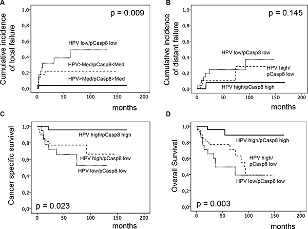 Incidence of locoregional and distant failure, CSS and OS according to combined HPV16 DNA load and pT273 caspase-8 expression.
