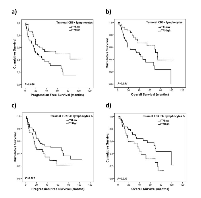 Kaplan-Meier plots for progression free survival and overall survival according to immune cells infiltration.