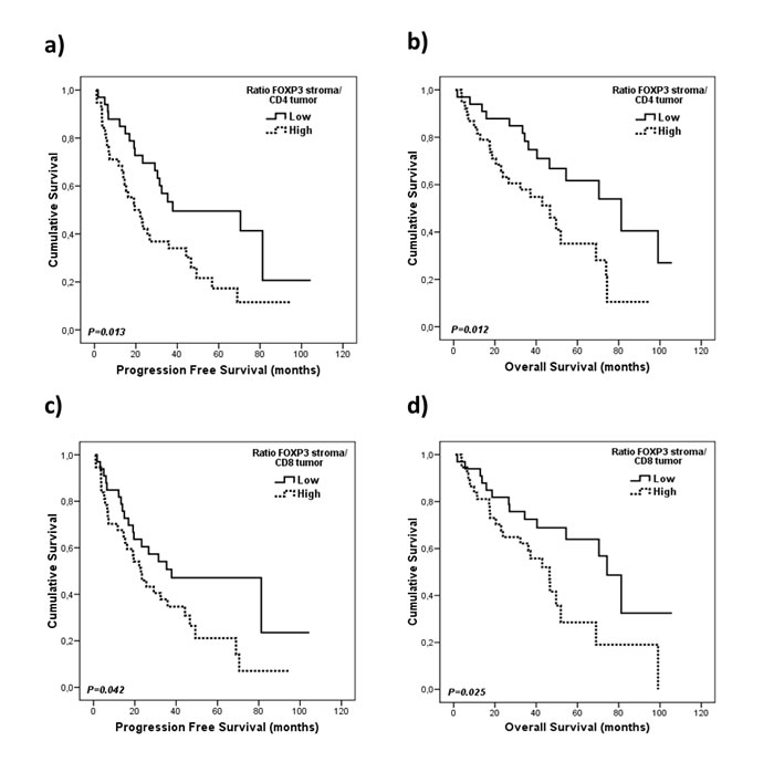 Kaplan-Meier plots for progression free survival and overall survival according to the ratios for conventional and regulatory gene expression markers.