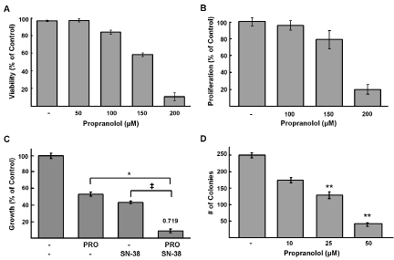 Propranolol inhibits NB viability and proliferation and is synergistic with SN-38.
