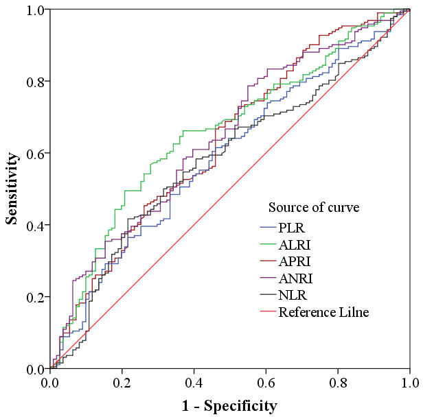 Determination of the cut-off value for NLR, PLR, ALRI, APRI, ANRI in HCC patients with hepatic resection.