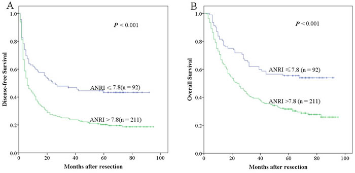 Relationship between ANRI and DFS/OS of HCC patients after hepatectomy.