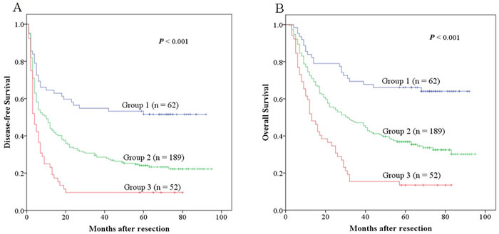 The combination of ANRI and NLR was found to enhance prognostic accuracy for HCC.