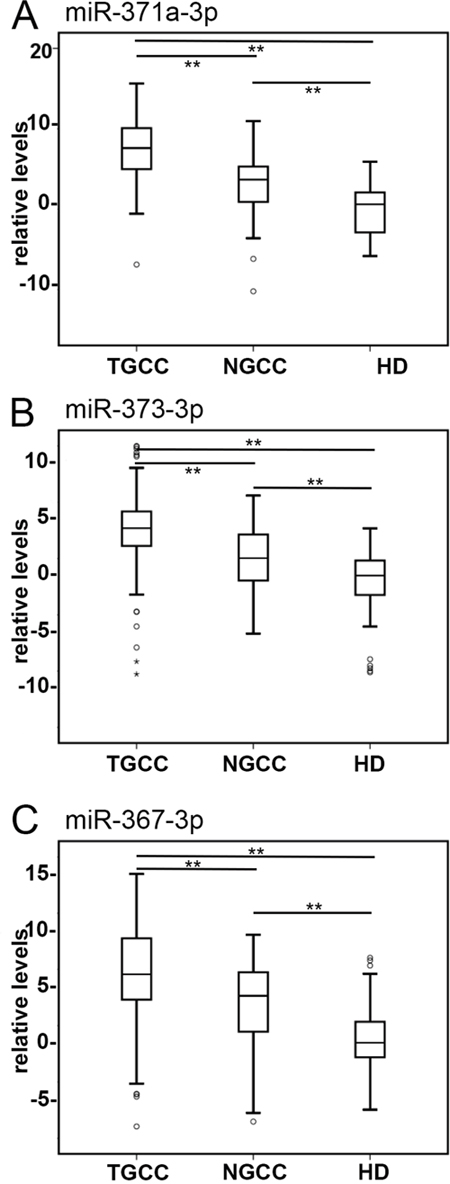 Detection of TGCC by serum levels of tumor associated miRs.
