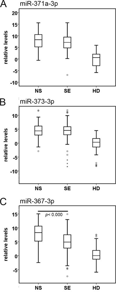 Boxplots of the relative serum levels.