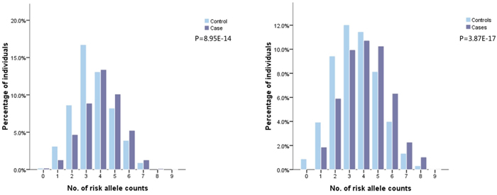 Frequency distribution of number of risk alleles in glioma cases and controls in dataset2 and 3.