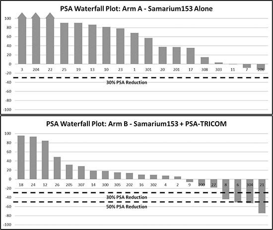Serum PSA Waterfall plot.