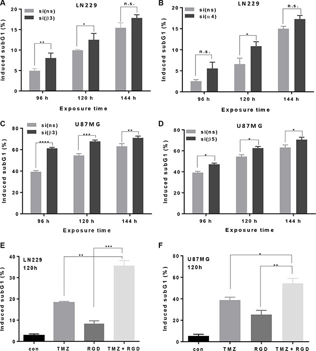 Modulation of apoptosis induction by integrin silencing or pharmacological inhibition.