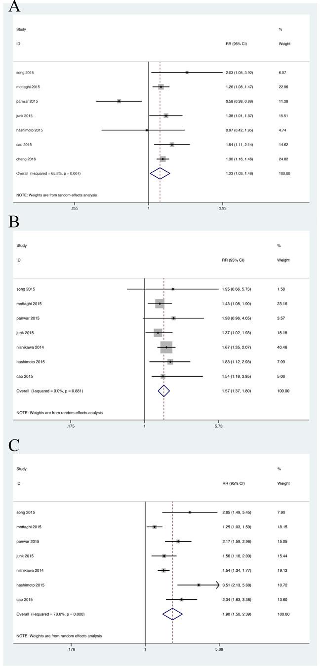 Relative risk of CKD in the obesity-metabolic subphenotypes.