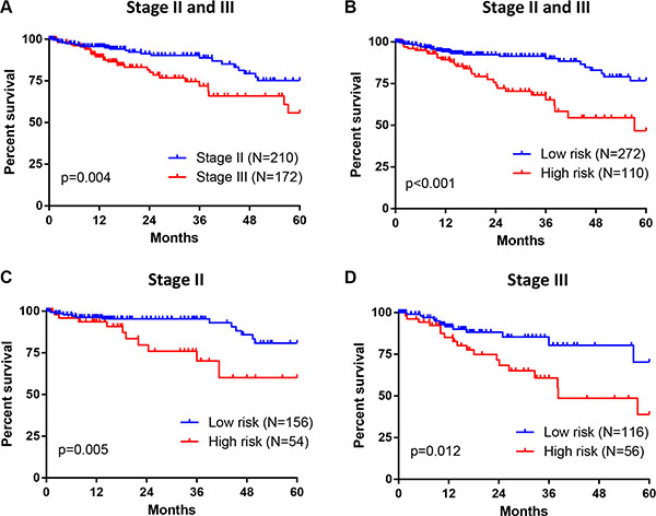 Association between seven-gene signature and OS in patients with stage II and III CRC.