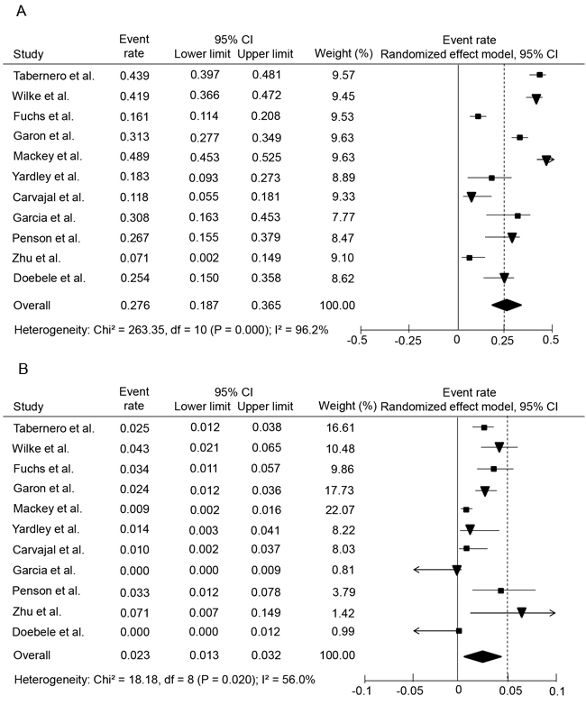 Forest plots of overall incidences of all-grade and high-grade hemorrhagic events in cancer patients treated with ramucirumab.