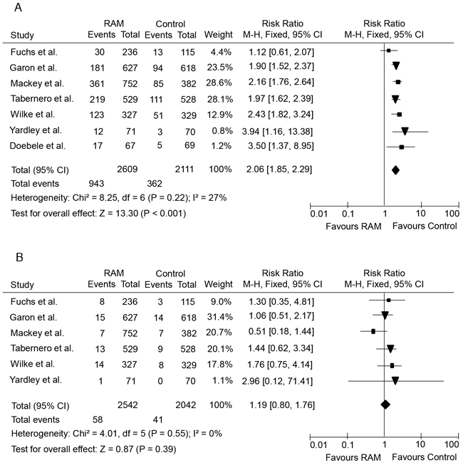 Forest plots of relative risks of low-grade and high-grade hemorrhagic events in cancer patients treated with ramucirumab