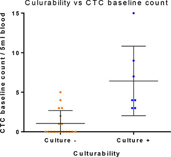 CTC count vs short term culture success.