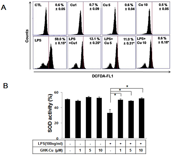 GHK-Cu decreased ROS production and increased SOD activity in LPS-induced RAW 264.7 cells activation.