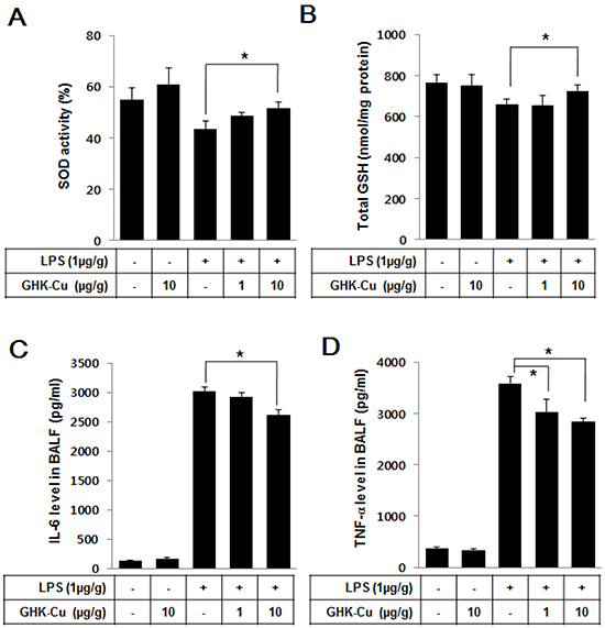 GHK-Cu increased antioxidant enzymes and decreased pro-inflammatory cytokines in LPS-induced ALI in mice.