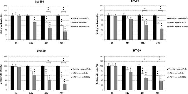 MiR-199b sensitizes CRC cells to oxaliplatin and 5-FU treatments.