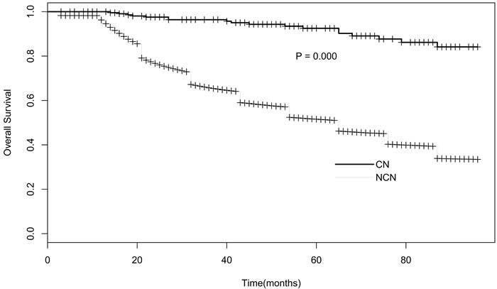 Survival curve of CN