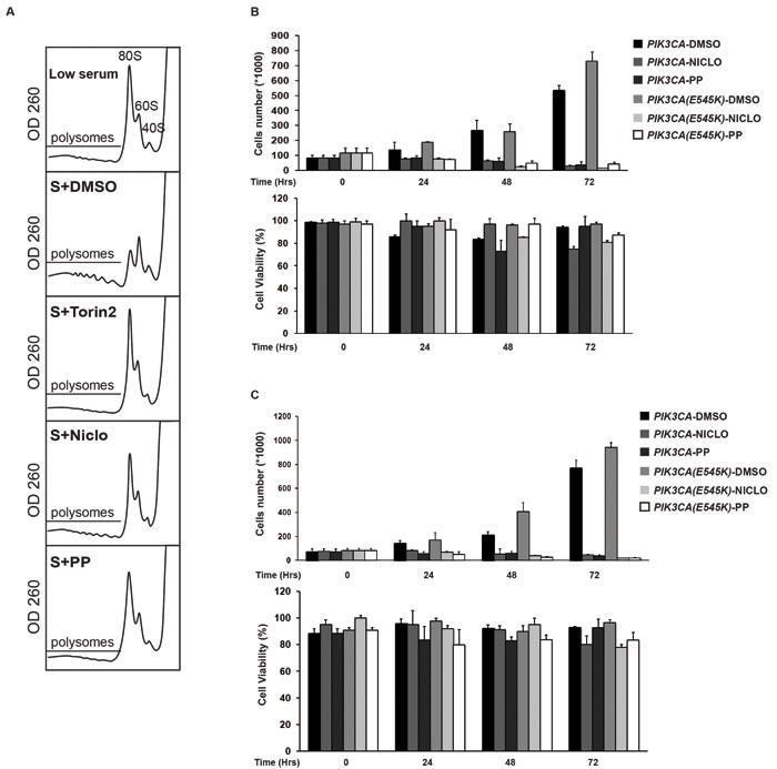 Anthelmintics inhibit oncogenic PI3K-dependent cellular phenotypes.