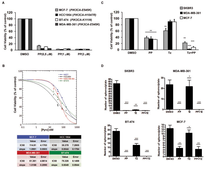 PP inhibited the growth of breast cancer cells carrying