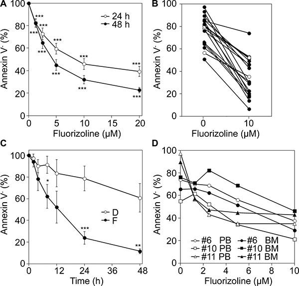 Cytotoxicity of fluorizoline in primary AML cells ex vivo.