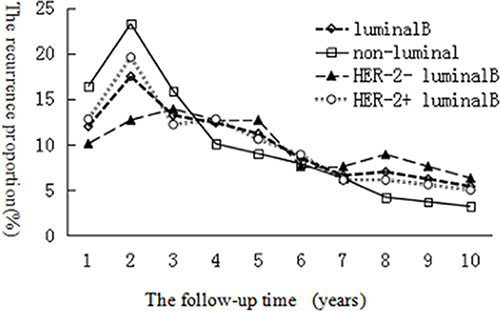 Comparison of BCFI between luminal B and non-luminal breast cancer patients, HER2+ luminal B subgroup and HER2− luminal B subgroup.