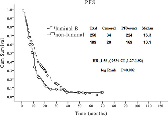 Comparison of PFS between luminal B and non-luminal breast cancer patients