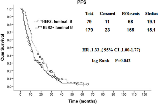 Comparison of PFS between HER2+ and HER2− luminal B breast cancer patients with distant metastasis.