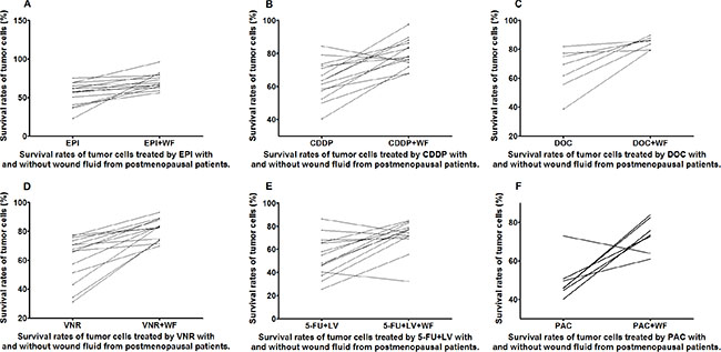Survival rates of untreated and WF-treated tumor cells from postmenopausal patients after culture with different anticancer drugs EPI (A), CDDP (B), DOC (C), VNR (D), 5-FU+LV (E), and PAC (F).