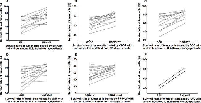 Survival rates of untreated and WF-treated tumor cells from N0 patients after culture with different anticancer drugs EPI (A), CDDP (B), DOC (C), VNR (D), 5-FU+LV (E), and PAC (F).