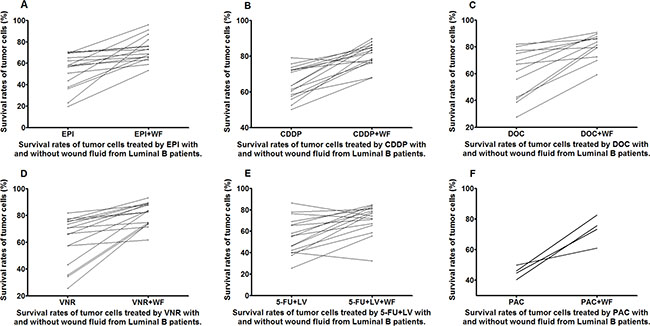 Survival rates of untreated and WF-treated tumor cells from luminal B patients after culture with different anticancer drugs EPI (A), CDDP (B), DOC (C), VNR (D), 5-FU+LV (E), and PAC (F).