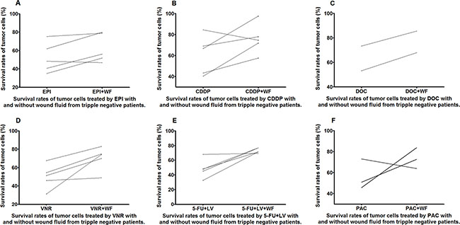 Survival rates of untreated and WF-treated tumor cells from TN patients after culture with different anticancer drugs EPI (A), CDDP (B), DOC (C), VNR (D), 5-FU+LV (E), and PAC (F).