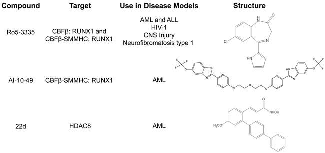 Small molecules targeting CBFβ-SMMHC.