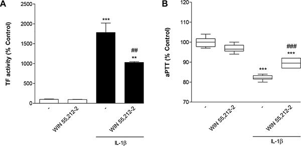 Impact of WIN 55,212-2 on IL-1β-induced TF activity (A) and IL-1β-mediated decrease of aPTT (B).