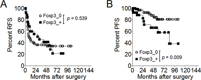 Effect of Foxp3 expression on disease recurrence or progression in 115 patients with superficial bladder cancer.