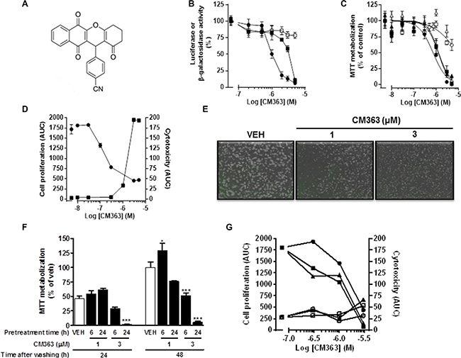 CM363 reduces viability and growth of human leukemia cells.