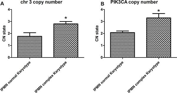 Copy number quantification of chromosome 3 by qPCR.