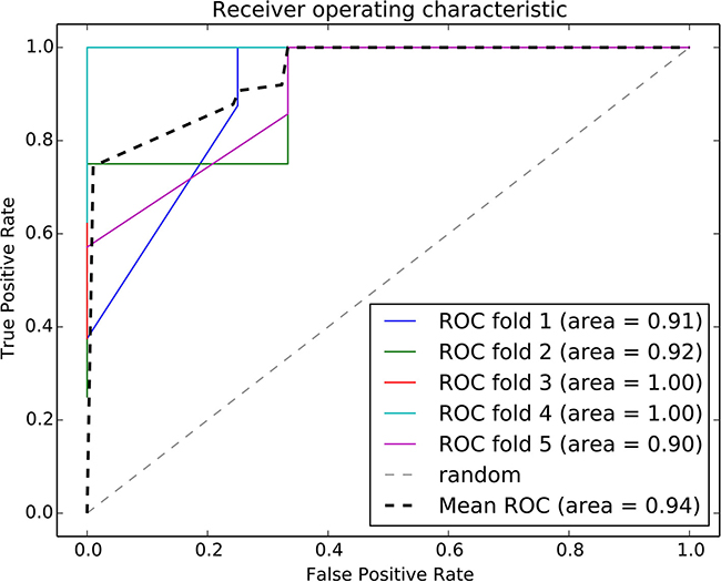 ROC curve of the random forest classifier using risk-associated pathways from tumor tissue.