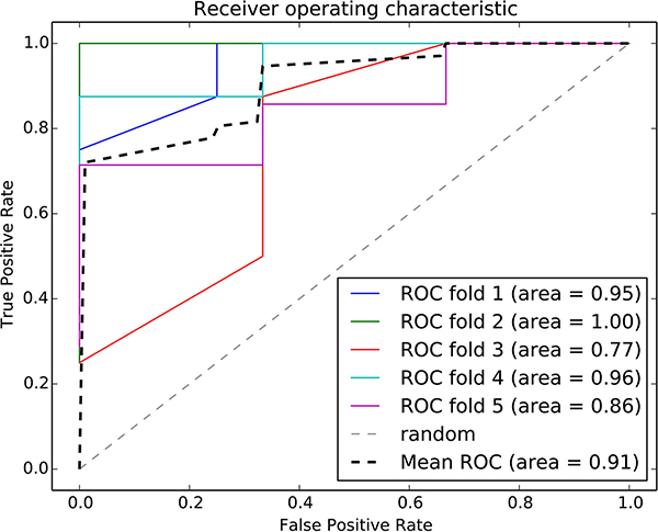 ROC curve of the random forest classifier using normal risk-associated pathways.