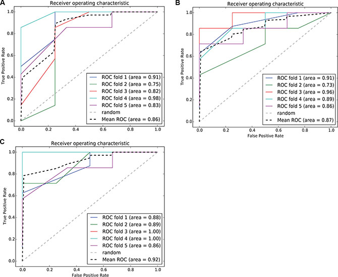 ROC curve of the SVM classification model using risk-associated genes in normal tissue, tumortissue and both tissue.
