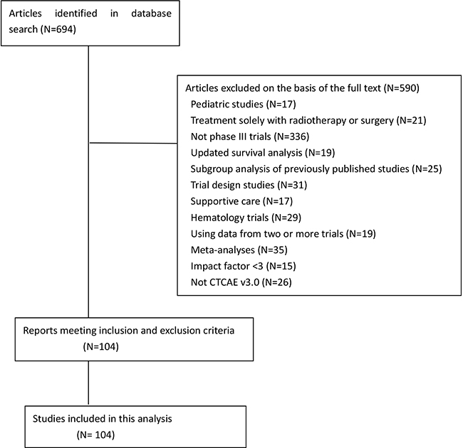 Flowchart of screening of randomized clinical trials included in this analysis.