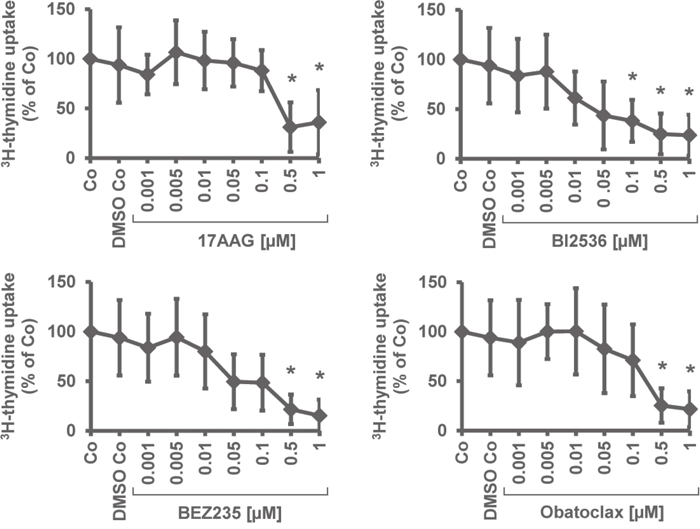 Effects of 17AAG, BI2536, obatoclax, and BEZ235 on proliferation of primary neoplastic MM cells.
