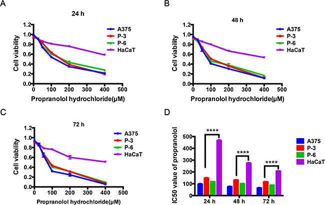 The effect of propranolol on cell survival in melanoma cell lines and normal skin cell line.