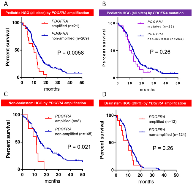PDGFRA amplification is associated with worse prognosis in pediatric HGG.