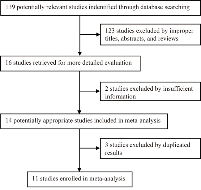 The flow diagram of the study selection process in meta-analysis.
