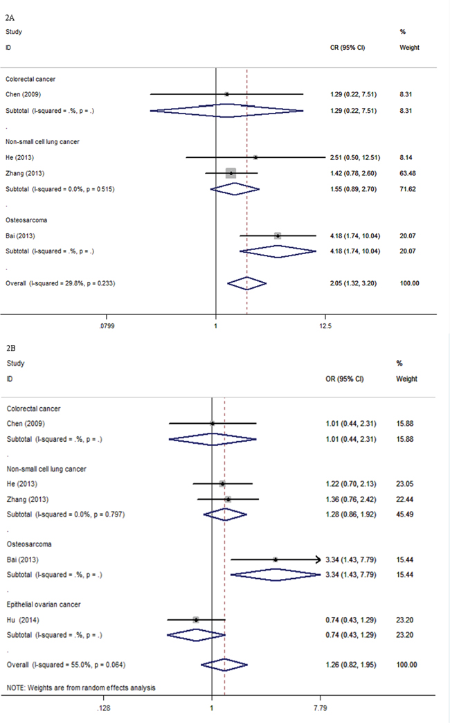 Forest plots for the association between XPG rs2296147T>C polymorphism and objective response rate of cancer patients.