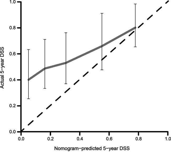 Calibration plot of the nomogram validated in patients who received postoperative chemoradiotherapy after an R0 resection (n=150).